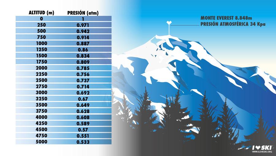 altitud presión montaña