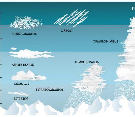 tipos de nubes