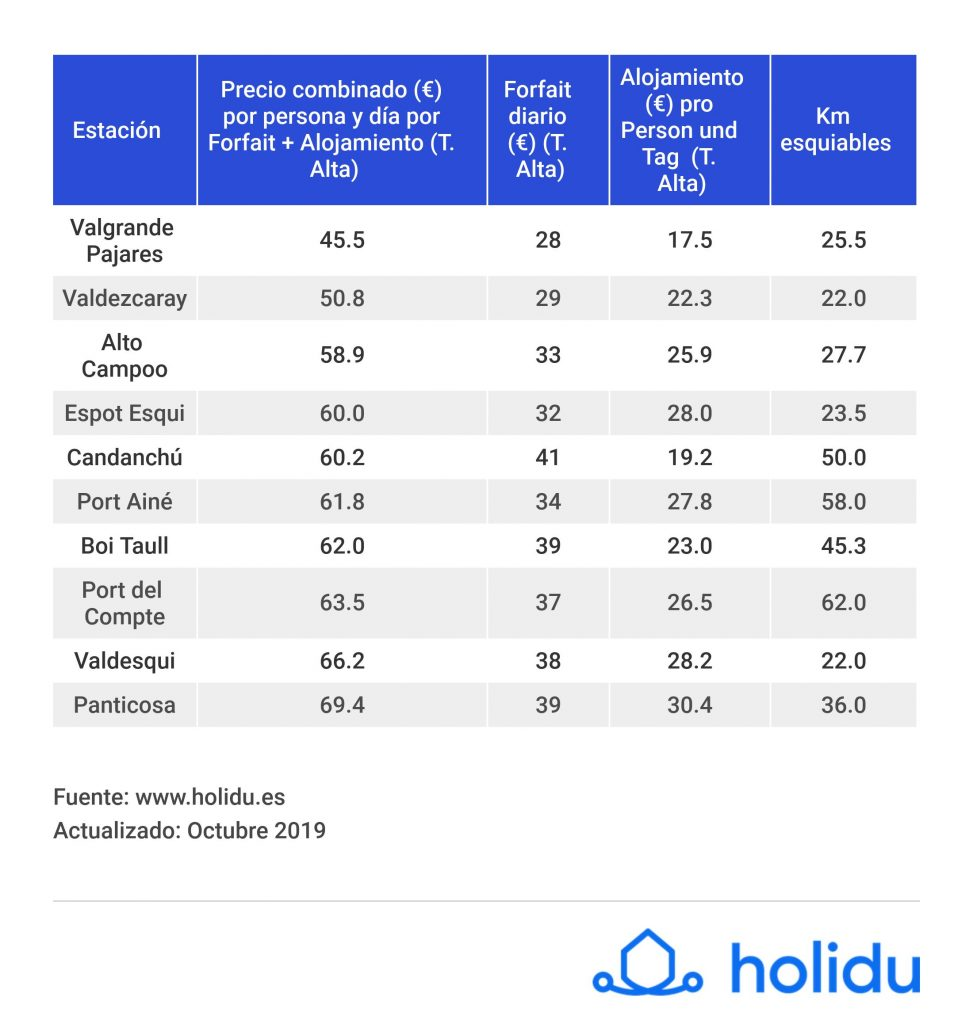 Las 10 estaciones más baratas de España